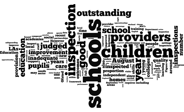 Wordle of the Ofsted annual report.