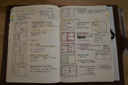 Überblick und Strategieplanung