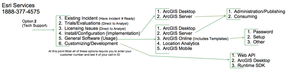 Here is a start of the Esri tech Support Call Tree. They update it fairly regularly so this may not stay current long.