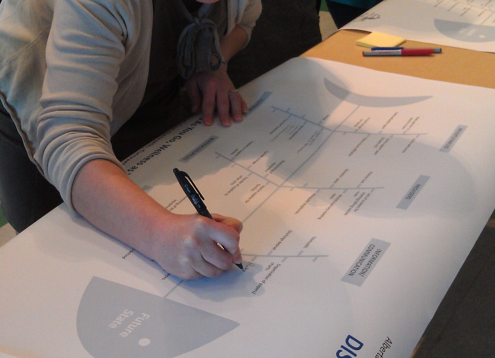 Nurses complete a Fishbone Diagram during a visioning workhop