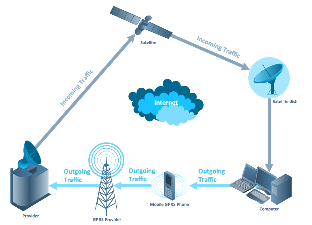 wire and wireless systems in telecommunications essay Order the history of telecommunications essay from $1299 invented wireless telegraph which is systems to enable more voice transmissions into existing wire.