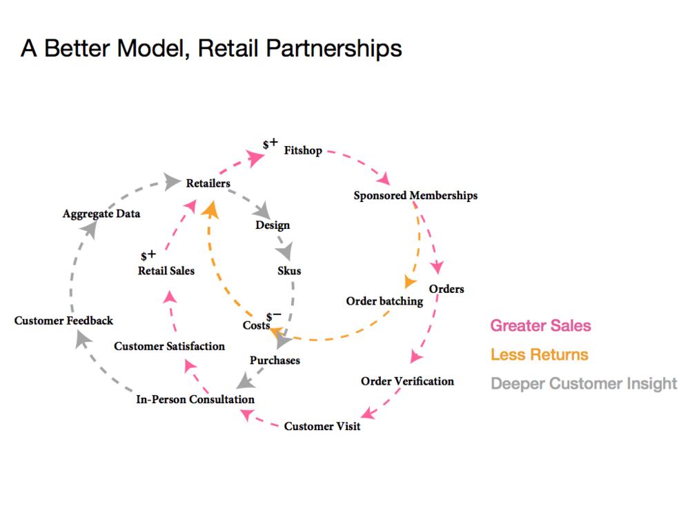 Alternative Revenue Model