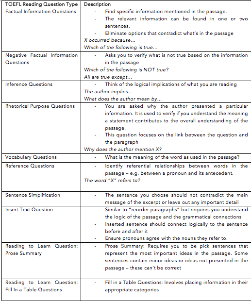 TOEFL iBT Question Types