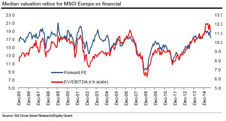 e21d2c68a6 Azioni Europa (indice MSCI): valutazioni mediane per P/E ed EV/