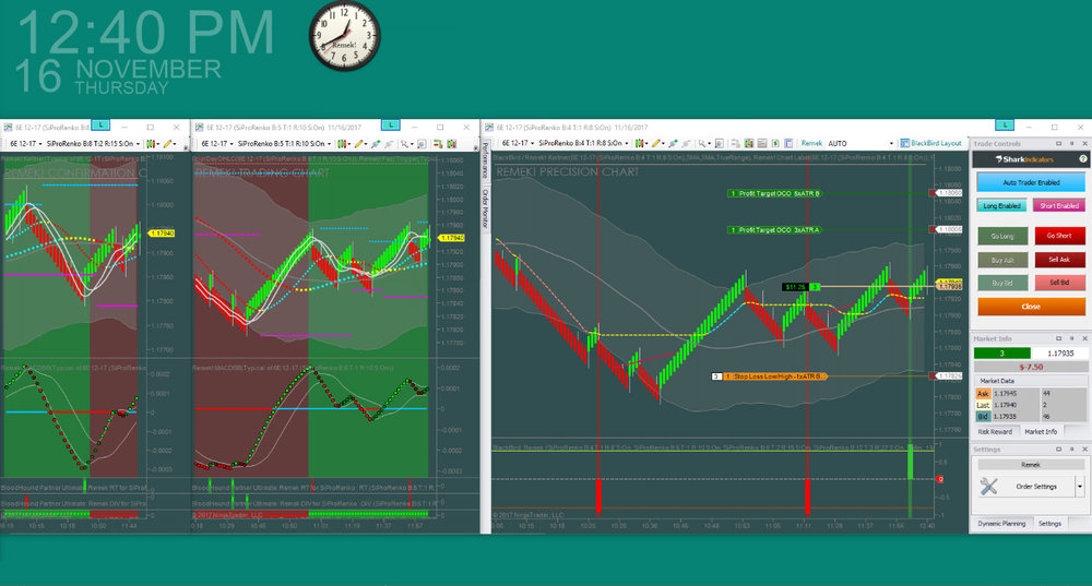 Monitoring and trading several instruments with Remek! - Risk Disclosure: Futures, foreign currency and options trading contains substantial risk and is not for every investor. An investor could potentially lose all or more than the initial investment. Risk capital is money that can be lost without jeopardizing ones financial security or lifestyle. Only risk capital should be used for trading and only those with sufficient risk capital should consider trading. Past performance is not necessarily indicative of future results.