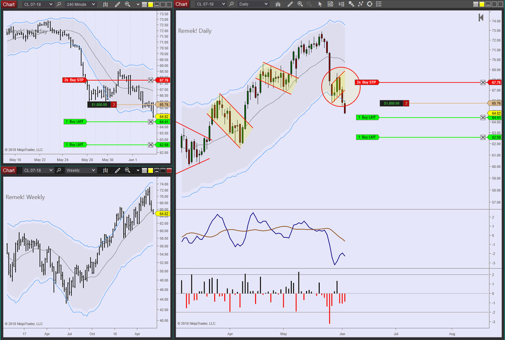CL Daily 2018 06 04 (anti)
