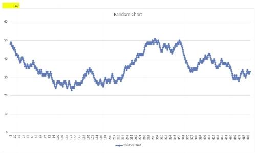 Random Chart Generator