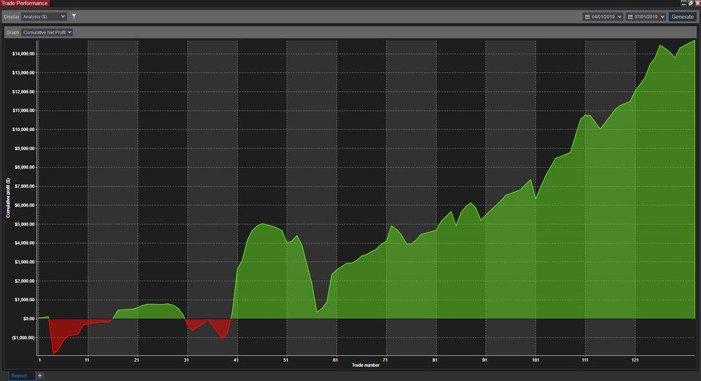 Premium equity curve: Remek! works