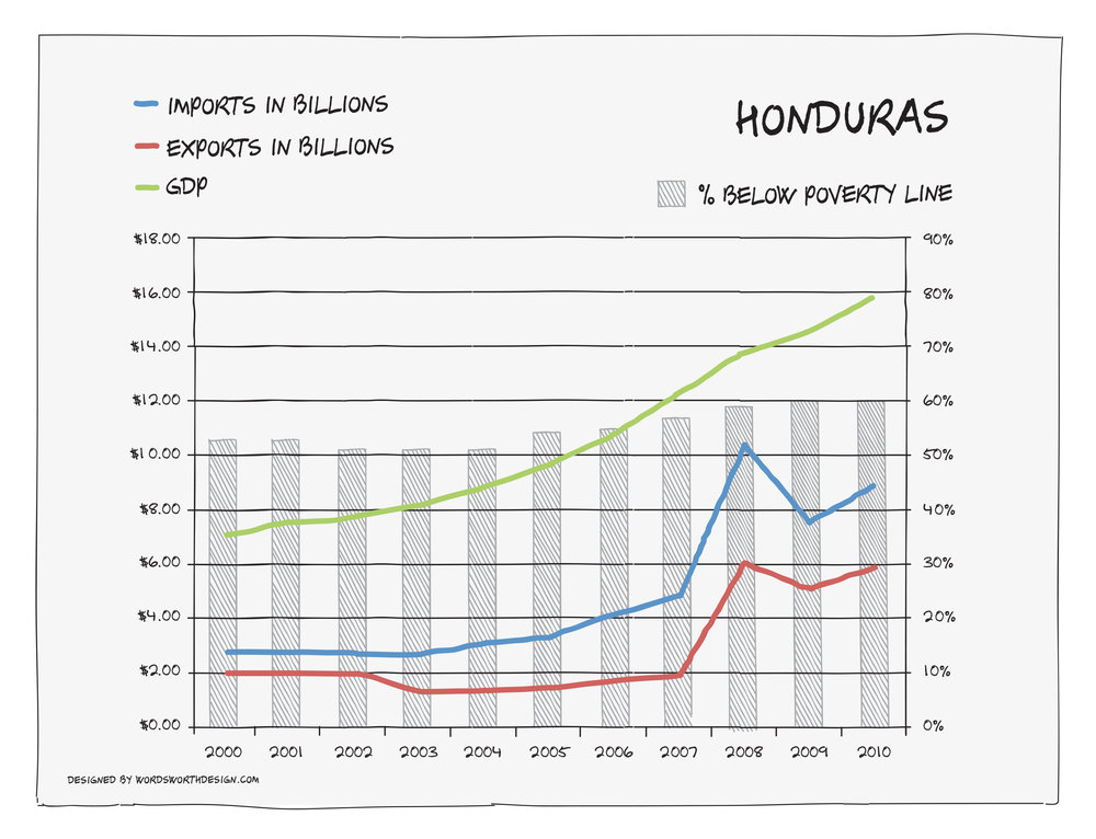 honduras_combined_chart.jpg