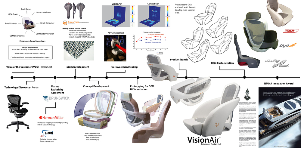 Visionair Boat Seat Development - Launch Innovation