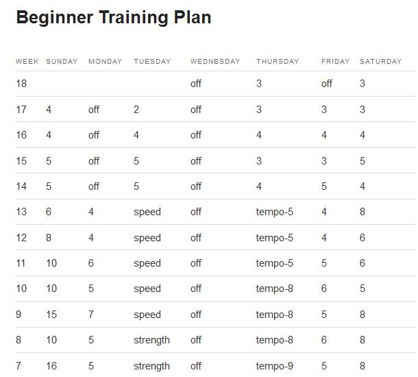 Preview of Hansons Marathon Method. Courtesy of Hansons-Running.com