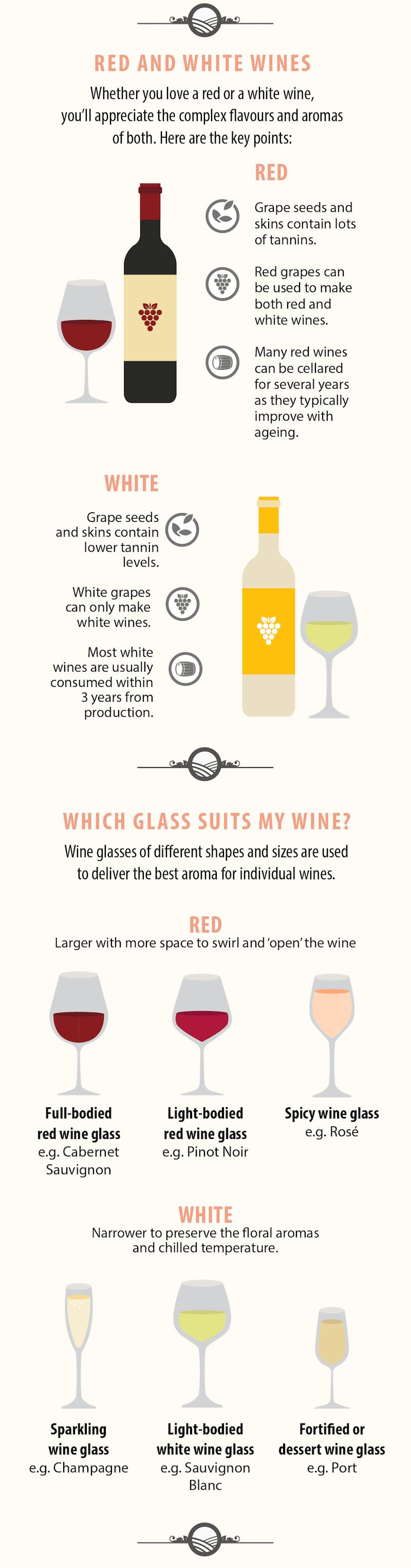 lilanigoonesena-copywriting-changi-airport-wine-infographic.png
