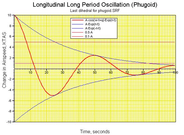 LongitudinalPhugoid-Rockfow.png