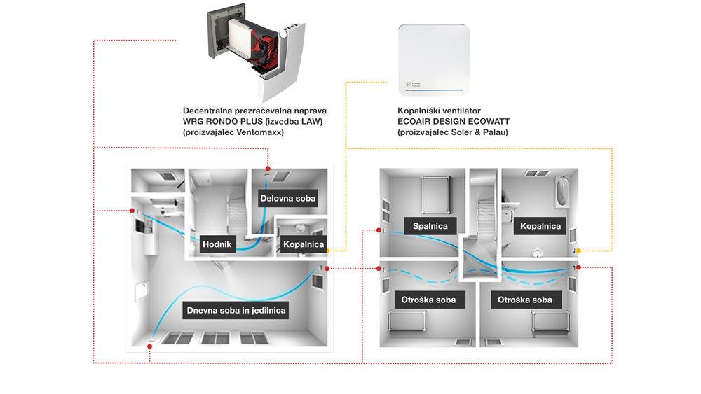 Sistem prezračevanja z lokalnimi prezračevalnimi napravami  WRG Rondo Plus , ki delujejo izmenično ter 70 sekund dovajajo in 70 sekund odvajajo zrak. Iz kopalnice se zrak odvaja s pomočjo zmogljivega kopalniškega ventilatorja  ECOAIR DESIGN ECOWATT .