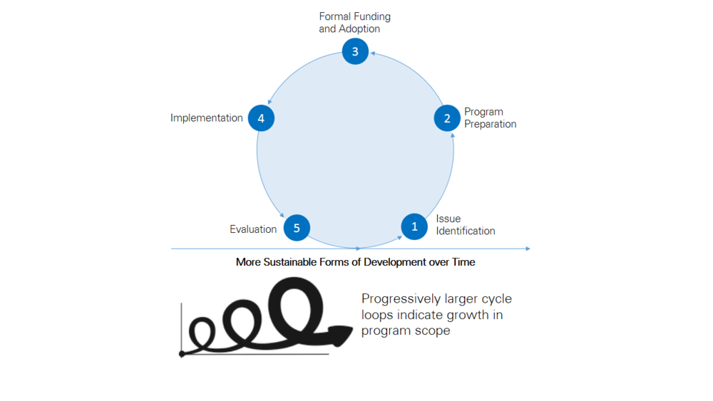 Figure 1: Management Cycle