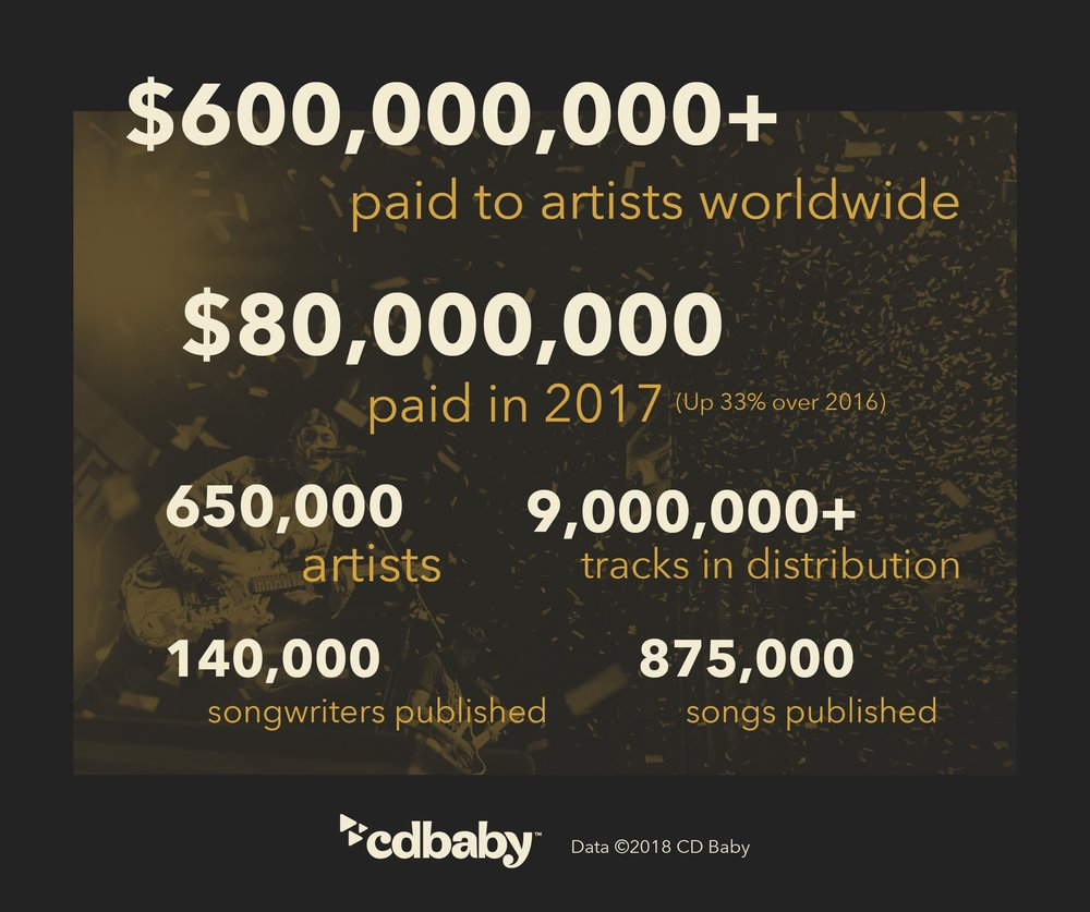 cdbb-infographic-artist-numbers-as-of-2017-end.jpg