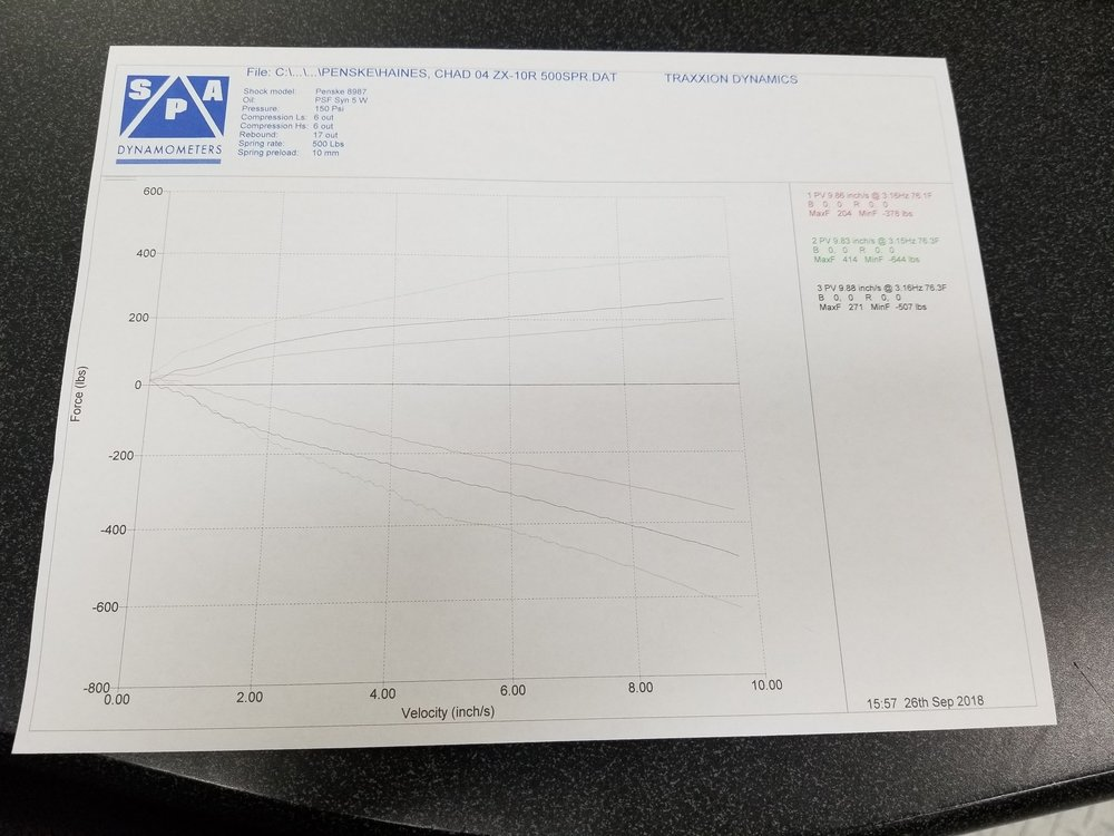 Image: Shock Dyno Graph - Traxxion Dynamics