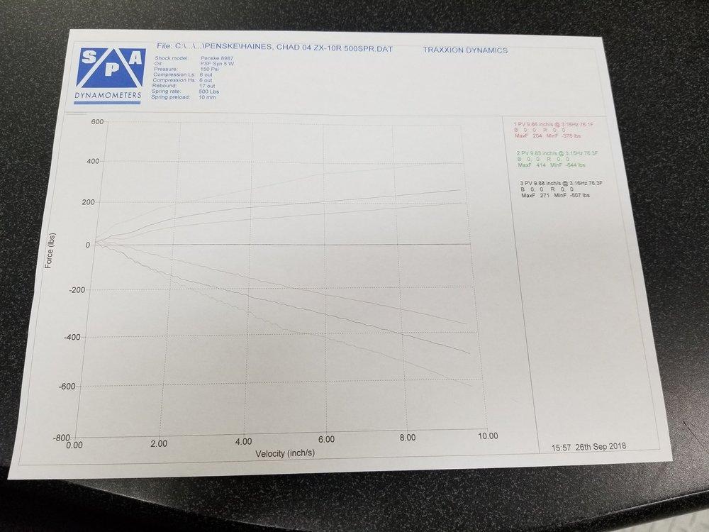 Image: Shock Dyno Graph - Traxxion Dynamics