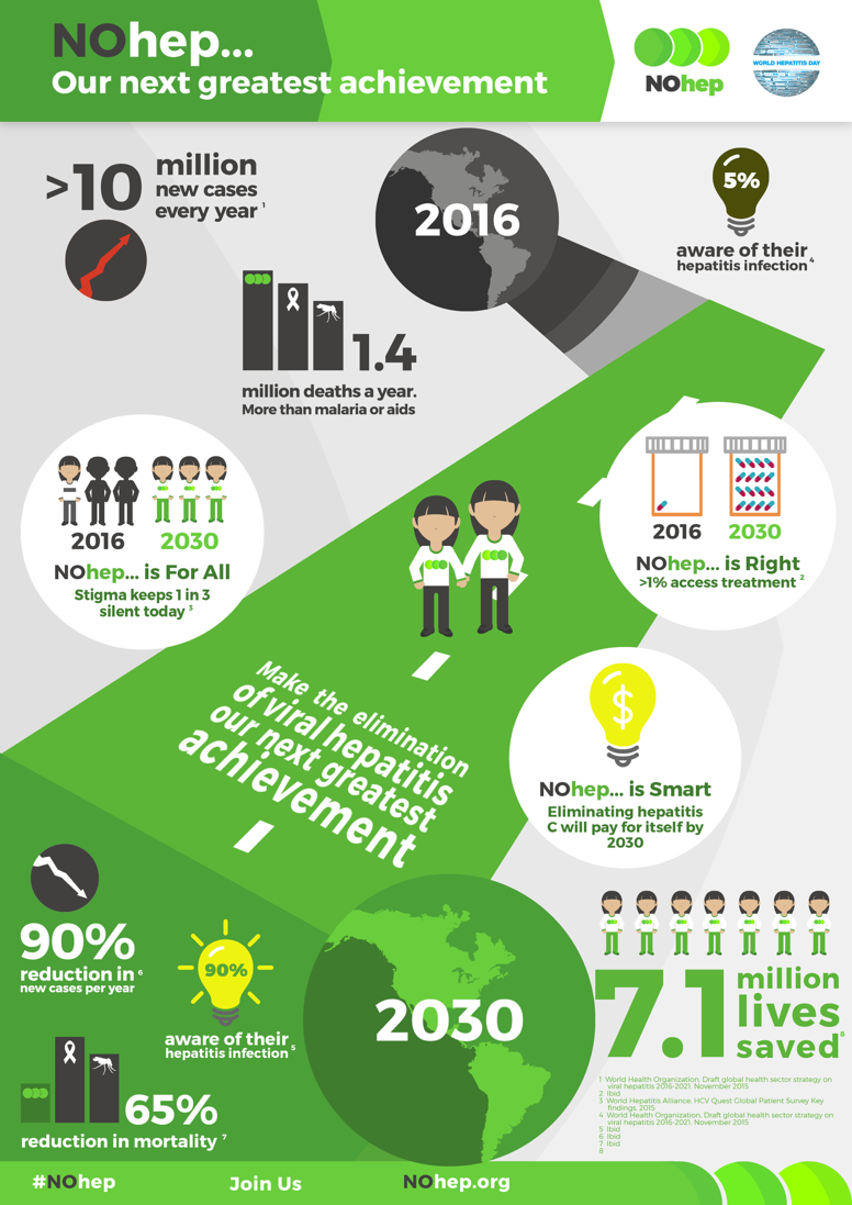 Spread the word and share this infographic! #NOhep