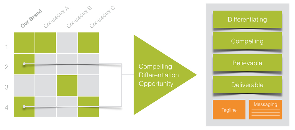Competitive Analysis with the positioning process used to create your brand story.