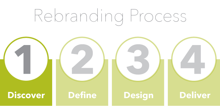 We use a proven four step process for discovery your brand. It all starts with the internal review of your brand.