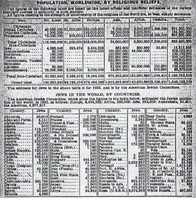 Jewish population worldwide, 1933.