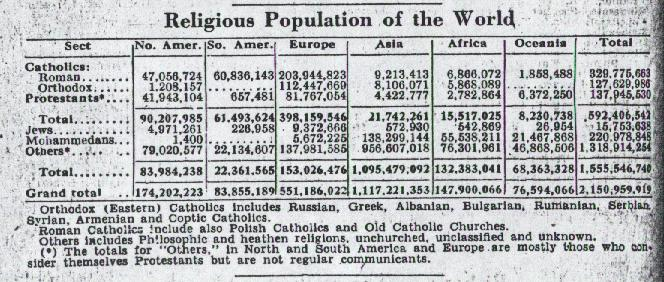 Jewish population worldwide, 1948.