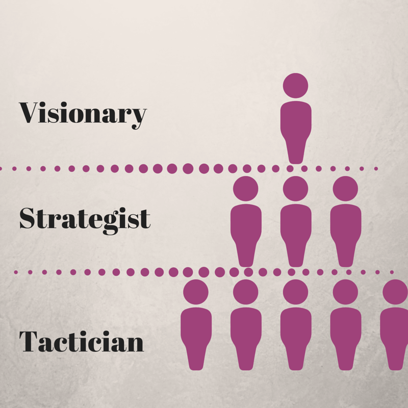 Understanding the tiers of leadership will help structure one's career growth