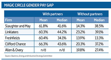 magic circle gender pay gap.png