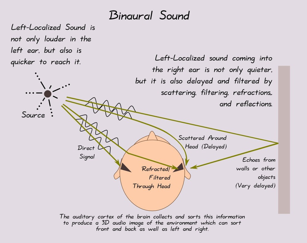 http://www.freesoftwaremagazine.com/articles/understanding_surround_and_binaural_sound