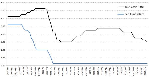 InflationRate %PA Australia