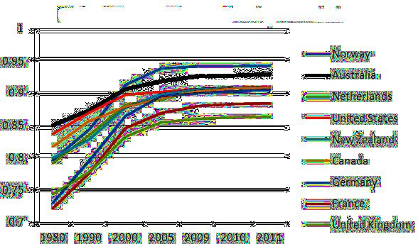 United Nations Human Development Index