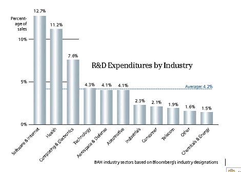 150502 R and D by industry.PNG