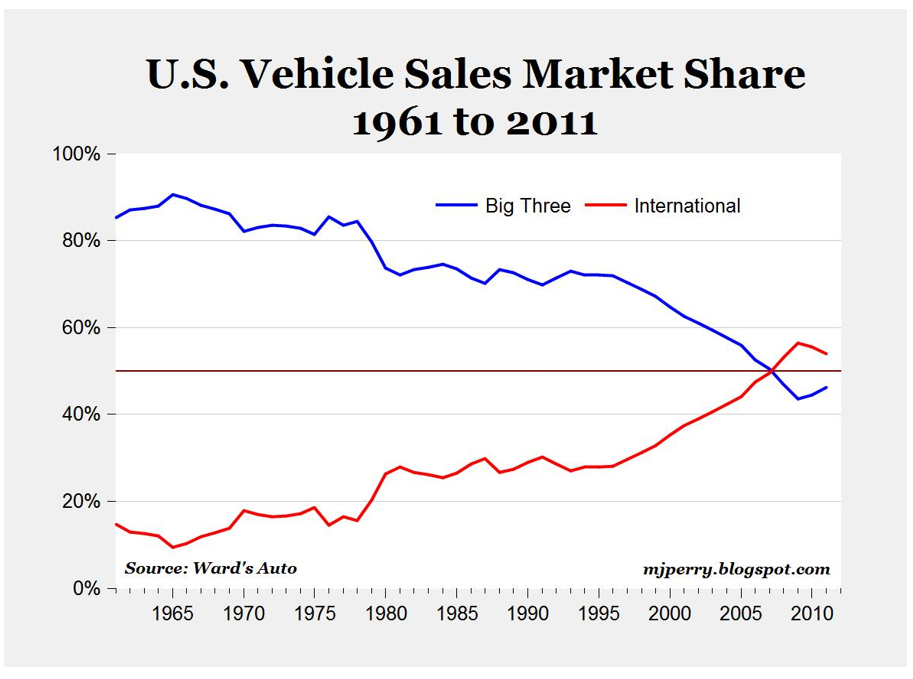 181101 US Auto Makers Graph.PNG