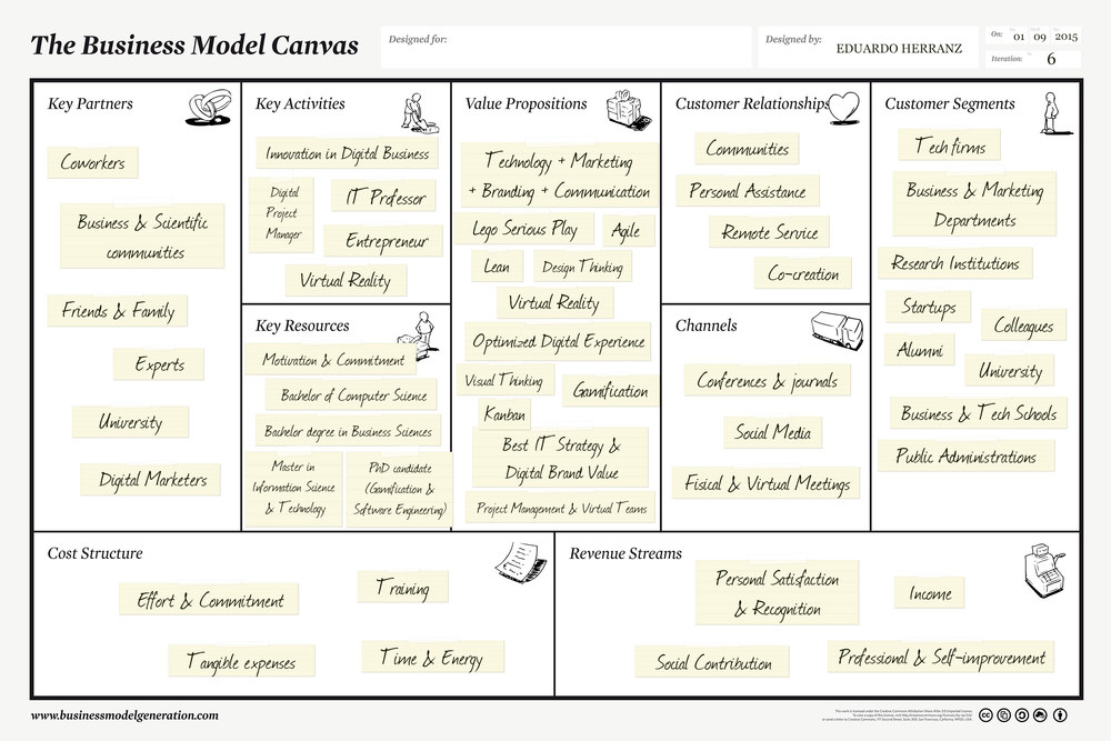 My personal business model canvas - Eduardo Herranz