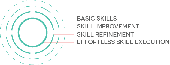 This info-graphic was then used as an element across the site on images of athletes in motion to show different athletes honing in and improving their specific skill sets. These elements gave the Wheelhouse brand more depth and conveyed the essence of the business, training for the advancement of specific skills.