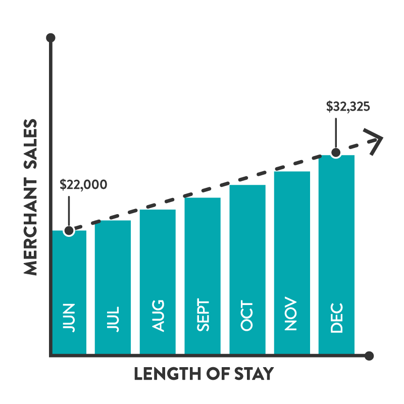 Longer stays means increased monthly sales. - Long term merchants saw an 8% average sales increase month over month.