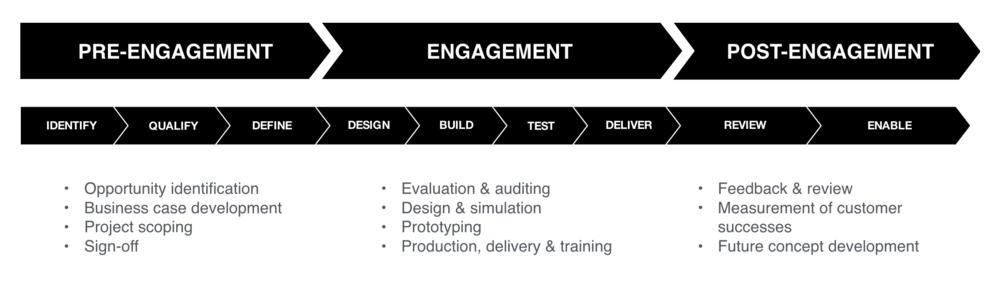 Conflux Technology Service Process.png