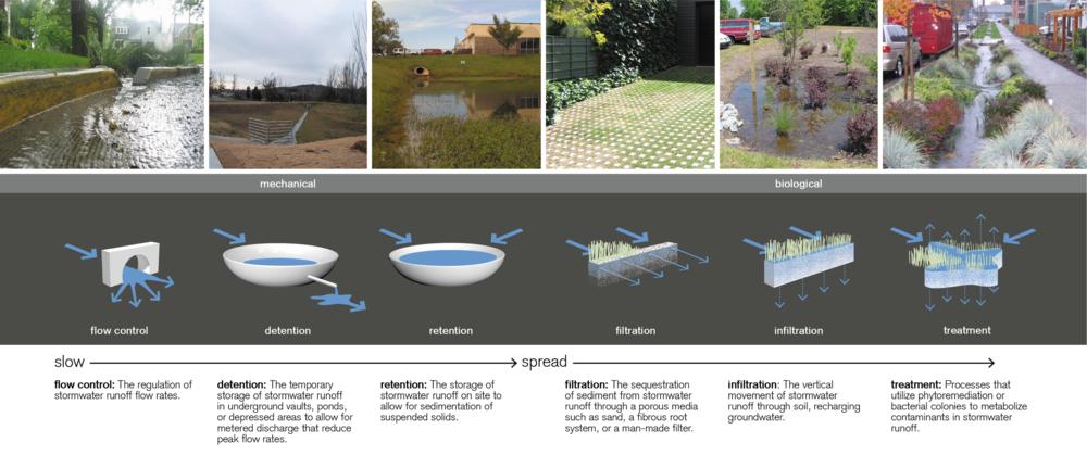 Low Impact Development Stormwater : Low impact development — university of arkansas community