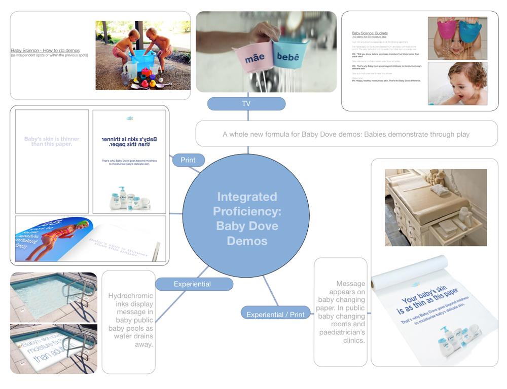 Dove Baby Integrated Proficiency -Brazil