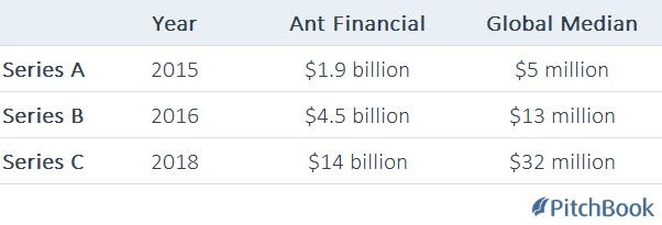 Funding rounds: Ant Financial vs. median