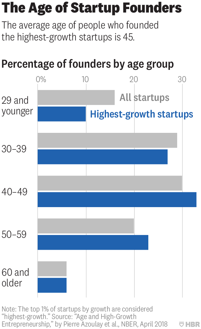 Week 28 - founders' age.png