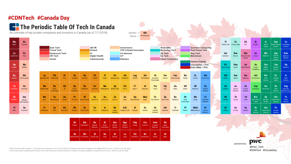 week 27 - Canada periodic table.png