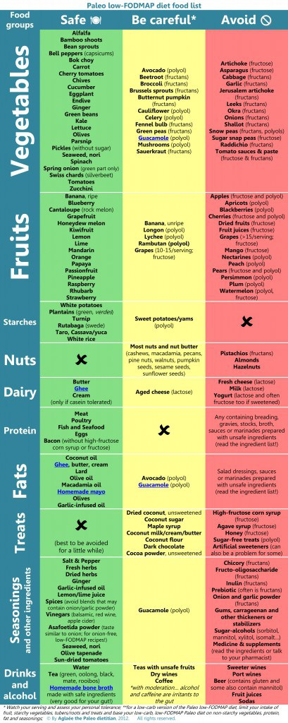 Guide to FODMAPS on a paleo-type diet