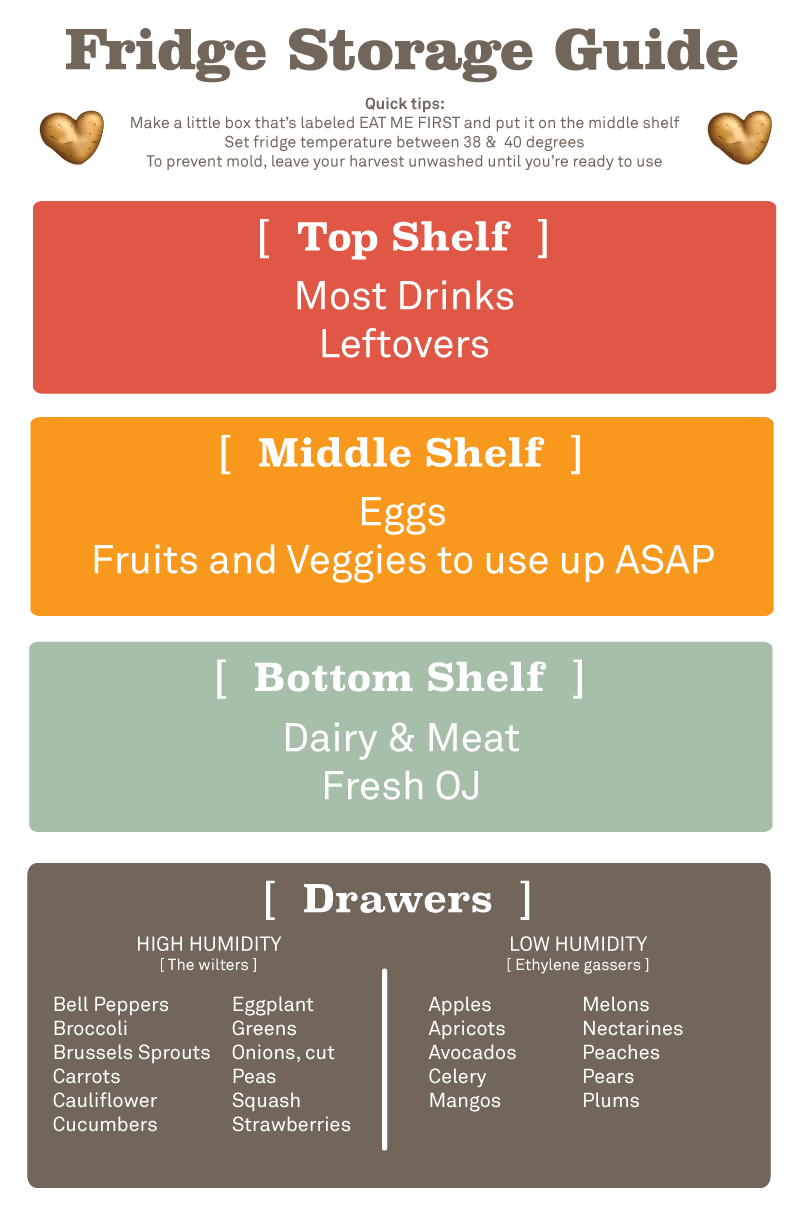 Download It, Print It Out, And Hang It On Your Fridge Along With Your Produce  Storage Guide! :)