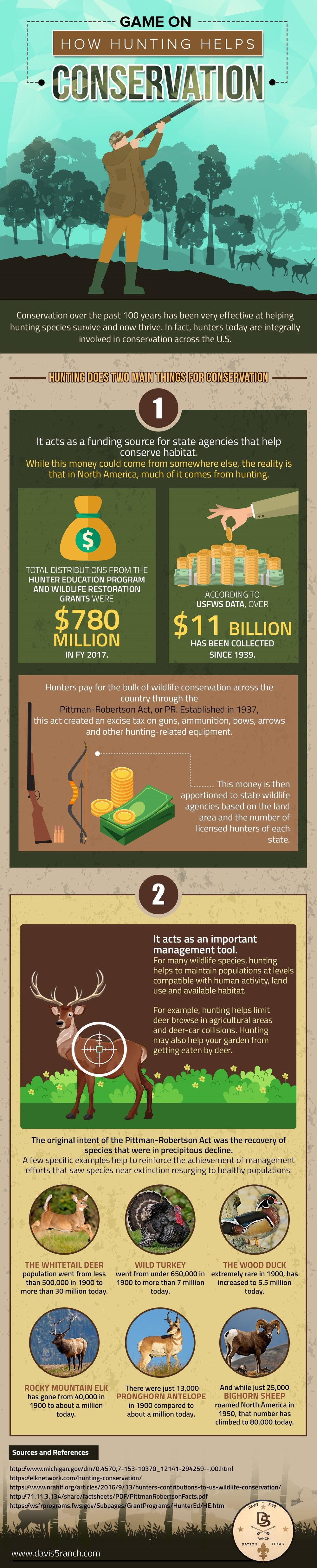 How Hunting Helps Conservation