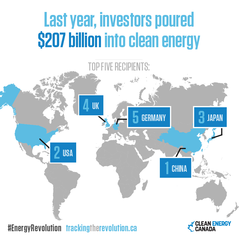 Top-countries-recieving-clean-energy-investment-for-Twitter.jpeg