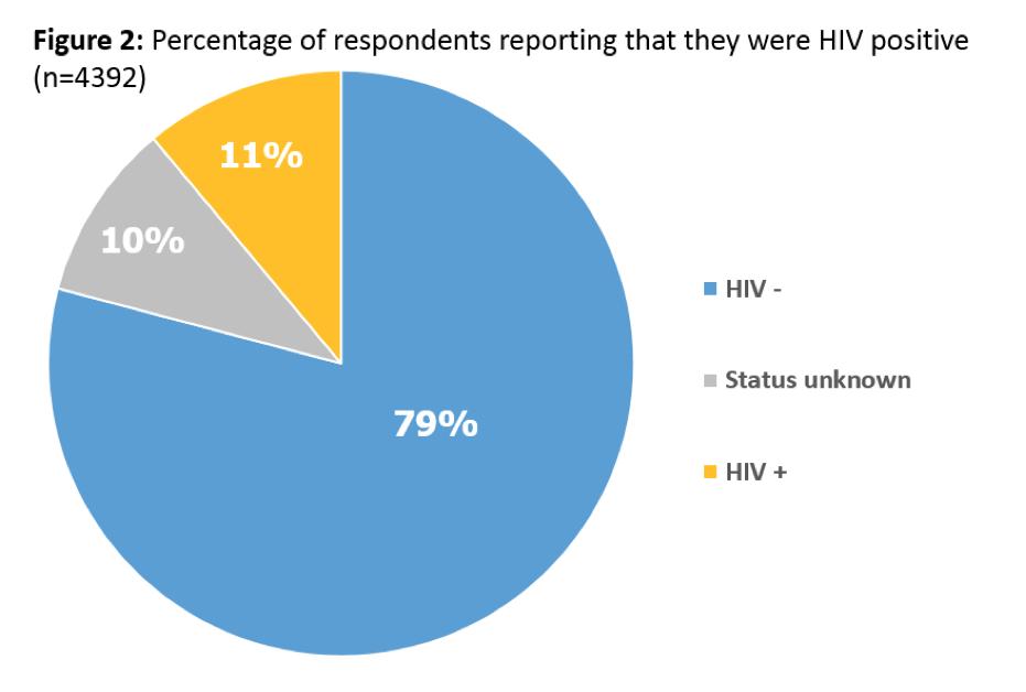 Gay Men Percent HIV positive Europe