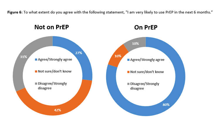 Percent of gay men likely to use PrEP