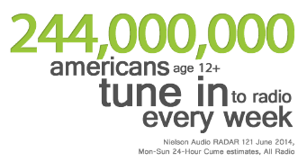 Percentage wise, this means that 92% of people over the age of 12 in America tune in to radio every week!